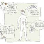 Kommunikation und Führung für IT-Personal, Anja Weiss, Illustration, zeichnen, zeichenagentur, Hannover, Buchillustration