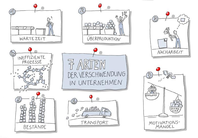 illustration verschwendung anja weiss hannover - Fhrungsgrundstze Beispiele