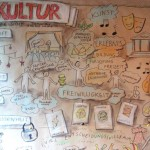 Bundesakademie 15 Graphic Recording · Schule:Kultur · Anja Weiss, Hannover