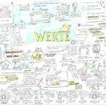 Graphic Recording, Illustration, Anja Weiss, zeichenagentur, Hannover, zeichnen, #kunstinunternehmen