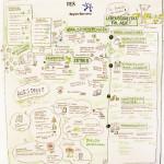 Graphic Recording, Region Hannover, live zeichnen, Zeichenagentur, visualisieren, Anja Weiss, Hannover