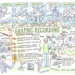 Was ist Graphic Recording? Illustration, Graphic Recording, Anja Weiss