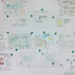Progressio Consulting · Graphic Recording