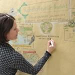 Expertenforum Rohstoffquelle: Produkt · Graphic Recording, Anja Weiss, Hannover, Leuphana Universität