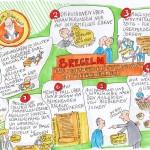 Vortrag Prof. Peter Kruse · Graphic Recording