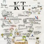 #klartext17, visualisieren, Graphic Recording, schreiben, zeichnen, Zeichenagentur, Niedersächsisches Kultusministerium, Hannover