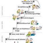 Anja Weiss, Hannover, Konflikt, Illustration, 9 Stufen der Konflikteskalation nach Friedrich Glasl