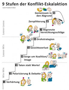 Illustration: 9 Stufen der Konflikteskalation nach Friedrich Glasl