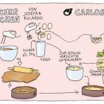 Tango, Tango y Tapas, Clubdetango, Kochbuch, Illustration, Food, Anja Weiss, Hannover, Mandelkuchen