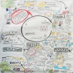 Graphic Recording 1. Design-Thinking Workshop Leuphana Universität Lüneburg