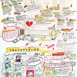 Graphic Recording 2. Design-Thinking Workshop Leuphana Universität Lüneburg