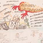 Graphic Recording, Ideen-DInner Praxismanagement