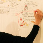 Graphic Recording, Ideen-DInner Praxismanagement