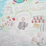Graphic Recording (Ausschnitt) Workshop Nordzucker AG