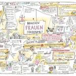 Ideen-Dinner ·Frauenförderung · Graphic Recording Anja Weiss Hannover