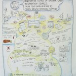 IATUL 2015 · Graphic Recording