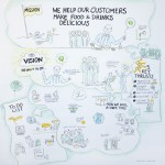 Graphic Recording, Ingredion, Teambuilding event, Team, Zeichnen, Zeichenagentur, Hannover, Anja Weiss