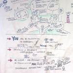 Prozessbegleitung, Graphic Recording, Zeichnen, live, Gruppenprozess, Illustration, Prozessbegleitung, Graphic Recording, Zeichnen, live, Gruppenprozess, Illustration, Anja Weiss, Hannover
