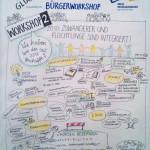GR_SchwaebGmuend_kl, zeichnen, Zeichenagentur, Kreis Recklinghausen, Bürgerbeteiligung, Beteiligungsprozess, Bürgerworkshop Herten, Graphic Recording, Anja Weiss, Hannover