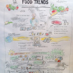 zeichnen, Zeichenagentur, Ingredion Leadership Workshop, Graphic Recording, Anja Weiss, Hannover