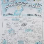 zeichnen, Zeichenagentur, Wissenswerte Bremen, Graphic Recording, Anja Weiss, Hannover