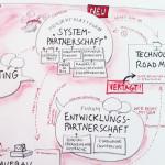 Führungsklausur, humanagement, Graphic Recording, Anja Weiss, Hannover, Zeichenagentur, visualisieren