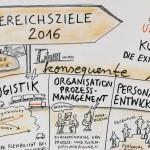 GR_Hoffmann-Perschmann1_kl; Graphic Recording, Unternehmensziele, Strategie, Unternehmen, Führungskräfte, Anja Weiss, Hannover, Zeichenagentur