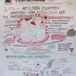 Kita-Fachtagung Seelze, Graphic Recording, Zeichnen, Zeichenagentur, visualisieren, Anja Weiss, Hannover