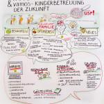 vamos 1_kl, Graphic Recording, Zeichenagentur, Anja Weiss, zeichnen, visualisieren, Mitarbeiterveranstaltung, Kinderbetreuung