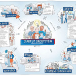 Startup Hannover Impuls, Graphic Recording, Illustration, zeichenagentur, Anja Weiss, zeichnen, Storytelling, Illustration, Learning factory