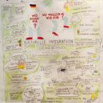 crossculture_1kl, Graphic Recording, Illustration, Anja Weiss, zeichenagentur, Hannover, zeichnen, Integration, Kultur, Cross Culture