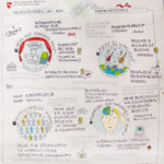 crossculture_kl, Graphic Recording, Illustration, Anja Weiss, zeichenagentur, Hannover, zeichnen, Integration, Kultur, Cross Culture, Workshops