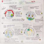 crossculture_kl, Graphic Recording, Illustration, Anja Weiss, zeichenagentur, Hannover, zeichnen, Integration, Kultur, Cross Culture, Workshops
