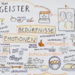 design thinking, moysig-4_kl, Graphic Recording, Illustration, Anja Weiss, zeichenagentur, Hannover, zeichnen, #kunstinunternehmen