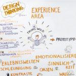 design thinking, moysig1_kl,Graphic Recording, Illustration, Anja Weiss, zeichenagentur, Hannover, zeichnen, #kunstinunternehmen