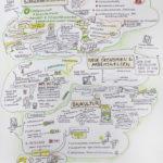 gartenstadt_1kl, Graphic Recording, Illustration, Anja Weiss, zeichenagentur, Hannover, zeichnen, Wirtschaftsdienst, Stadtplanung, Gartenstadt