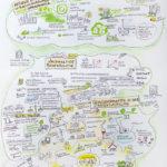 gartenstadt_kl, Graphic Recording, Illustration, Anja Weiss, zeichenagentur, Hannover, zeichnen, Wirtschaftsdienst, Stadtplanung, Gartenstadt