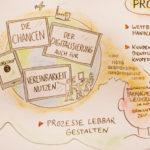 vereinbarkeit-3_kl, vereinbarkeit-2_kl, Graphic Recording, Illustration, Anja Weiss, zeichenagentur, Hannover, zeichnen, #kunstinunternehmen