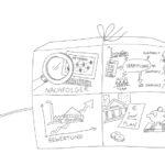 Anja Weiss, Illustration, Graphic Recording, zeichnen, Zeichenagentur, Hannover, visuelle Prozessbegleitung, Unternehmensprozess, Bild, Visualisierung