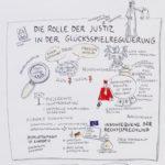 gluecksspiel-leuphana_kl, Graphic Recording, Anja Weiss, Hannover, zeichenagentur, zeichnen, #kunstinunternehmen