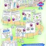 Anja Weiss, Illustration, Organisationsentwicklung, Graphic Recording, zeichnen, Zeichenagentur, Hannover, visuelle Prozessbegleitung, Unternehmensprozess, Bild, Visualisierung