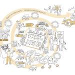 Anja Weiss,Organisationsentwicklung, Illustration, Graphic Recording, zeichnen, Zeichenagentur, Hannover, visuelle Prozessbegleitung, Unternehmensprozess, Bild, Visualisierung