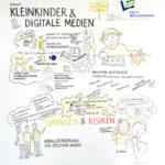 GR_Marl_kl, Graphic Recording, Anja Weiss, Hannover, zeichenagentur, zeichnen, Kleinkinder, Medien, Zukunftsstadt