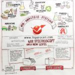 Labvolution3.b, hiperscan, Finder SD, live zeichnen, Anja Weiss, Graphic Recording, Zeichenagentur.de, Illustration, Messe, Messezeichnen