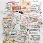 Labvolution_2_kl, hiperscan,, Messe, Messezeichnen, Finder SD, live zeichnen, Anja Weiss, Graphic Recording, Zeichenagentur.de, Illustration