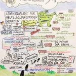 Nachhaltigkeit 3_kl, Graphic Recording, Tanja Föhr, Tanja Wehr, Anja Weiss, zeichnen, Nachhaltigkeitsstrategie, Umweltministerium Niedersachsen, visualisieren, Visualisierung, Hannover