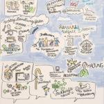 Nachhaltigkeit 5_kl, Graphic Recording, Tanja Föhr, Tanja Wehr, Anja Weiss, zeichnen, Nachhaltigkeitsstrategie, Umweltministerium Niedersachsen, visualisieren, Visualisierung, Hannover