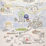 Nachhaltigkeit 6_kl, Graphic Recording, Tanja Föhr, Tanja Wehr, Anja Weiss, zeichnen, Nachhaltigkeitsstrategie, Umweltministerium Niedersachsen, visualisieren, Visualisierung, Hannover