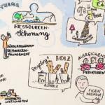 Nachhaltigkeit 7_kl, Graphic Recording, Tanja Föhr, Tanja Wehr, Anja Weiss, zeichnen, Nachhaltigkeitsstrategie, Umweltministerium Niedersachsen, visualisieren, Visualisierung, Hannover