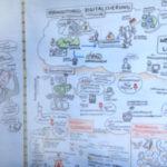 Prosoz 2, Prozessbegleitung, Graphic Recording, Anja Weiss, agil, zeichnen